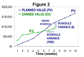 Figure 2: Measuring schedule performance without knowledge of actual cost.