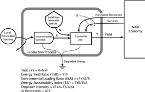 a basic diagram showing an economic progess that draws resources from the environment that are both renewable and non renewable energies and feedbacks from the main economy.
