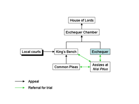 A hierarchical chart of the English common law courts before judicature acts.  The lowest portion of the chart is the Common Pleas and Assizes at Nisi Prius with arrows pointing toward each other.  Common Pleas parent is King's Bench which is also the parent of equal level Local courts.  The Exchequer is the parent of the Assizies at Nisi Prius.  The parent of both the King's Bench and Exchequer is the Exchequer Chamber and top of the chart is the House of Lords.
