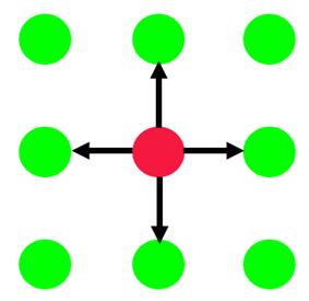 Euclidean neighborhood of elements in arrays