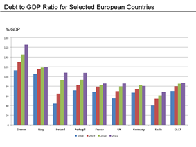 Public debt to GDP ratio for selected eurozone countries and the UK