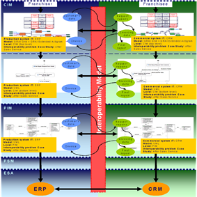 Example of Reference Model for Model Driven Interoperability.