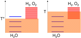 Arbitrary representation of the excitation levels of the H2O/H2/O2 system according to the temperature scale. The higher the temperature (thermal agitation, in transparent red), the more excitation levels at high temperature can be populated.
