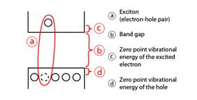 the figure is a simplified representation showing the excited electron and the hole in an exciton entity and the corresponding energy levels. The total energy involved can be seen as the sum of the band gap energy, the energy involved in the Coulomb attraction in the exciton, and the confinement energies of the excited electron and the hole