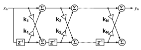 A depiction of a lattice type F I R filter