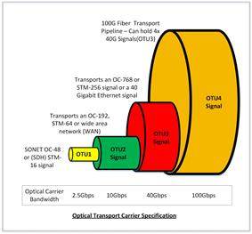 Optical Transport Network (OTN) Specs