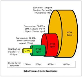 Optical Transport Network (OTN) Specs