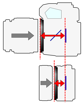 Image of Flange focal Length (2 types camera)