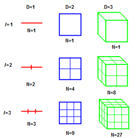 Lines, squares, and cubes.