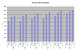 Bar graph of GVA per head of population (1998 - 2003), comparing Moray, Scotland and the whole UK