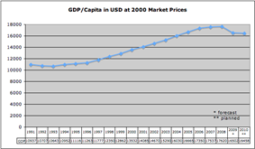 Chart showing GDP per capita in USD at 2000 market prices in Hungary 1991-2010.