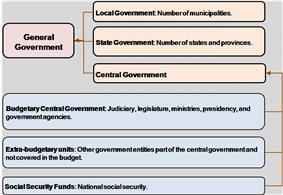Economic Structure of the General Government.