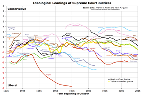 Graph of Martin-Quinn Scores of U.S. Supreme Court Justices from 1937 to 2012