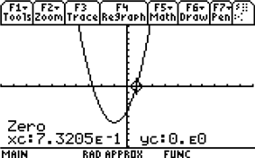 Figure 4. Graphing calculator computation of one of the two roots of the quadratic equation 2 ''x'' squared plus 4 ''x'' minus 4 equals zero. Although the display shows only five significant figures of accuracy, the retrieved value of ''x'' is 0.732050807569, accurate to twelve significant figures.