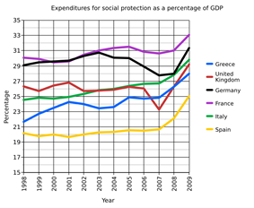 Greece's social expenditures as a percentage of GDP.