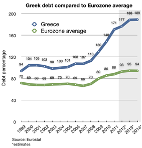 Greek debt compared to eurozone average