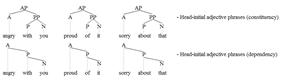 Head-initial adjective phrases