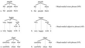 Head-medial trees