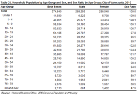 Household population by Age Group and Sex,and Sex Ratio by Age Group, City of Valenzuela,2010