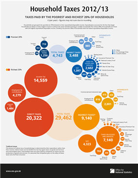 Household taxes, 2012-13