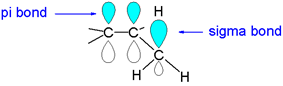 Hyperconjugation: a stabilizing overlap between an pi orbital and a sigma orbital. Ref. McMurry