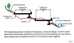 Diagram showing the former profile of a canyon wall with a new profile showing re-graded slopes, re-graded riverbank, medians and a two-tiered highway. The tops of the highway cantilever over the retaining wall, to hide the infrastructure below.