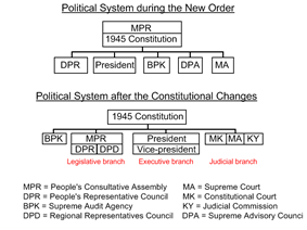 The Indonesian political system before and after the constitutional amendments
