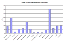 Bar graph of industry GVA (2003)