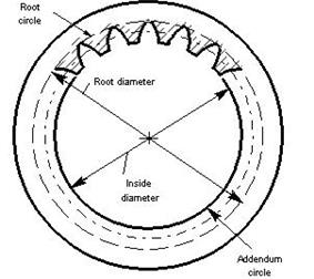 Internal gear root circle