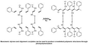 intro scheme for photopolymerization