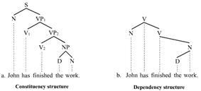 Trees illustrating VPs