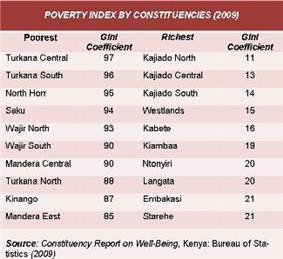 Kenya Poverty Index by Constituency 2009