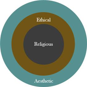 Three concentric circles: The outer circle is labeled Aesthetic. The middle circle is labeled Ethical. The inner circle is labeled Religious.