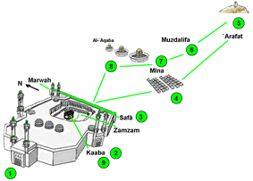 Diagram indicating the order of Hajj rituals