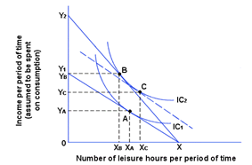 The Income and Substitution effects of a wage increase