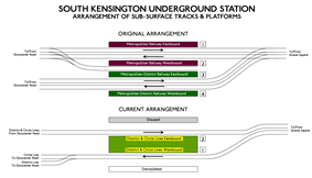 Diagram of original and current layout of platforms of sub-surface station showing changes in platform usage and numbering and change in location of tracks
