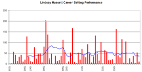 Hassett's career performance is relatively evenly spread, and the blue line is almost always hovering between 40 and 60 except for a period in 1948 when it increased to around 80. The high red spikes indicating high scores occur at spread out intervals.