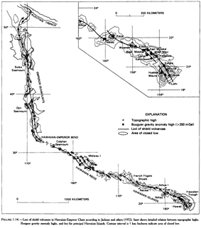 The Hawaiian islands with attention called to topographic highs, Bouguer gravity anomalies, locus of shield volcanoes, and areas of closed low. Two and sometimes three parallel paths of volcanic loci are shown trailing the hotspot for thousands of miles.