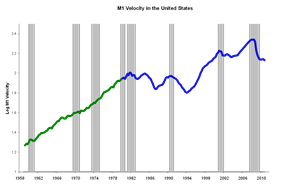 Chart showing stable money velocity until 1980 after which the line becomes less stable.