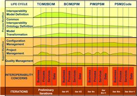 Interoperability levels: Model Driven Interoperability Method.