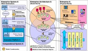 Model Driven Interoperability: Reference model for applicative integration.