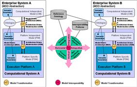 Model Driven Interoperability: Reference Model for conceptual integration.