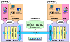 Model Driven Interoperability: Reference Model for technical integration.