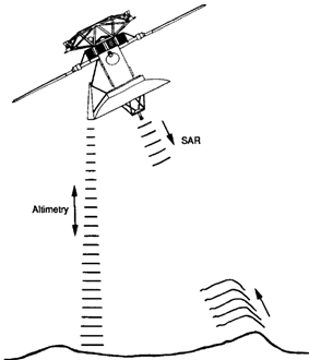 Diagram showing the orientation of the spacecraft while collecting altimetric and SAR data.