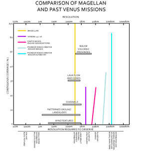 A graph comparing the higher resolution data gathered by Magellan, to the previous missions: Venera 16, Venera 15, and Pioneer Venus