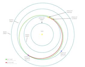 Trajectory of Magellan to Venus