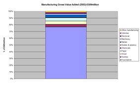 Manufacturing GVA (2003)
