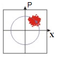 Figure 2: Many identical oscillators represented in the phase space by their momentum and position