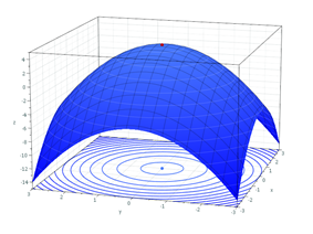 The graph of a strictly concave quadratic function is shown in blue, with its unique maximum shown as a red dot. Below the graph appears the contours of the function: The level sets are nested ellipses.