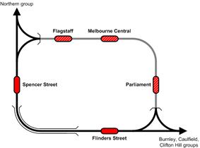 City Loop line map